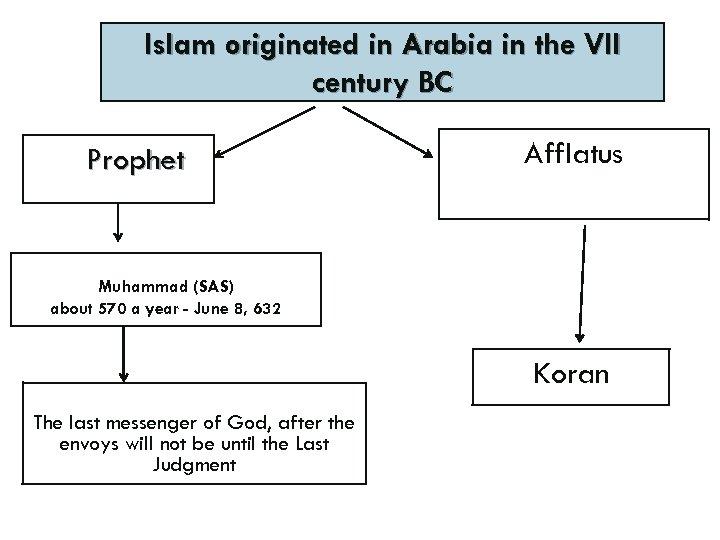 Islam originated in Arabia in the VII century BC Prophet Afflatus Muhammad (SAS) about
