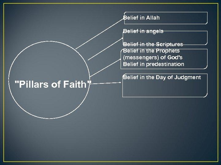 Belief in Allah Belief in angels Belief in the Scriptures Belief in the Prophets