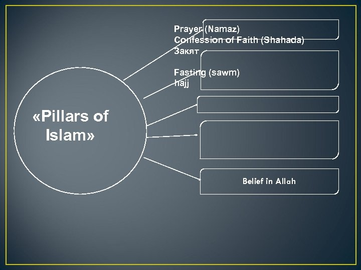 Prayer (Namaz) Confession of Faith (Shahada) Закят Fasting (sawm) hajj «Pillars of Islam» Belief