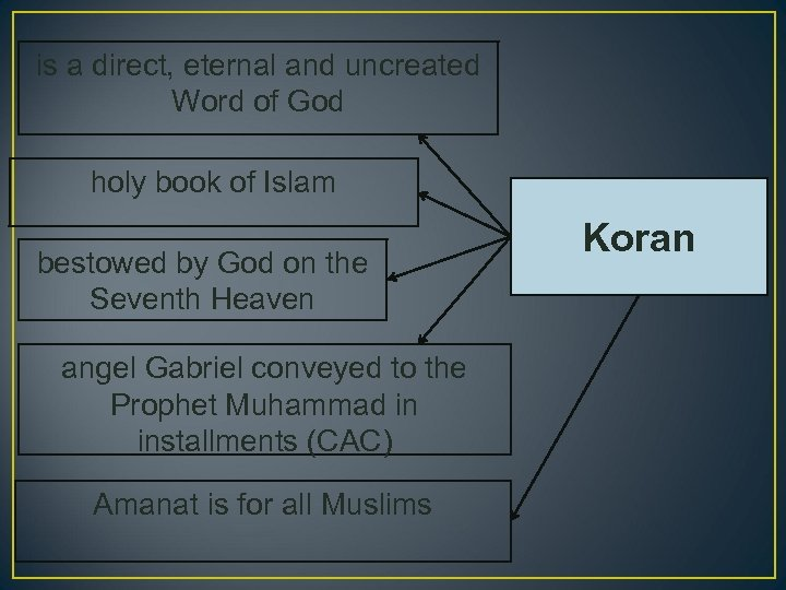 is a direct, eternal and uncreated Word of God holy book of Islam bestowed