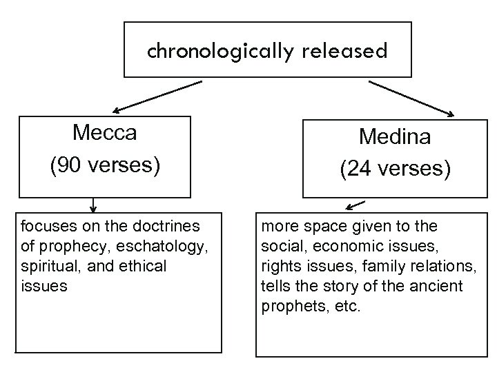 chronologically released Mecca (90 verses) focuses on the doctrines of prophecy, eschatology, spiritual, and