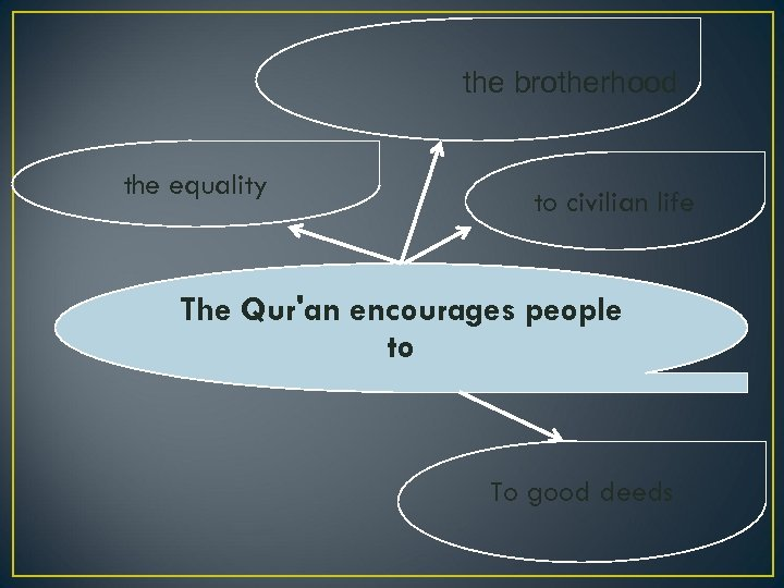 the brotherhood the equality to civilian life The Qur'an encourages people to To good