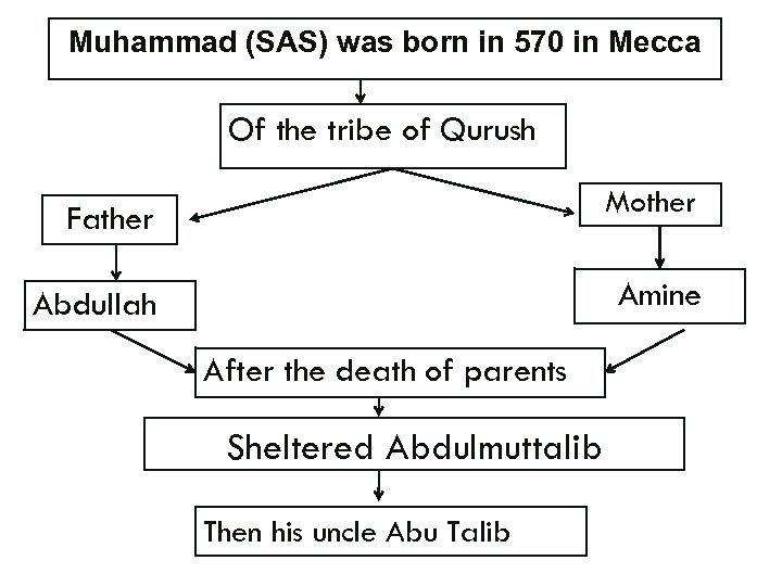 Muhammad (SAS) was born in 570 in Mecca Of the tribe of Qurush Mother