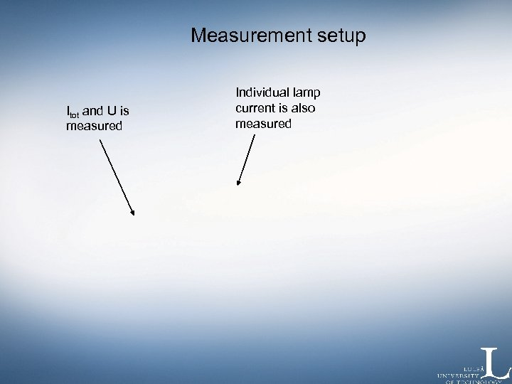 Measurement setup Itot and U is measured Individual lamp current is also measured