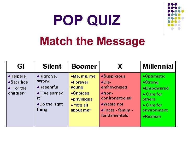 POP QUIZ Match the Message GI Silent Boomer X Millennial l. Helpers l. Right
