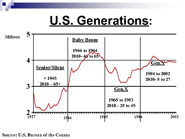 U. S. Generations: Millions Baby Boom 1946 to 1964 2010 - 46 to 65
