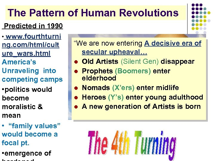The Pattern of Human Revolutions Predicted in 1990 • www. fourthturni ng. com/html/cult ure_wars.