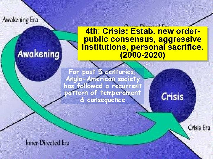 4 th: Crisis: Estab. new order- public consensus, aggressive institutions, personal sacrifice. (2000 -2020)
