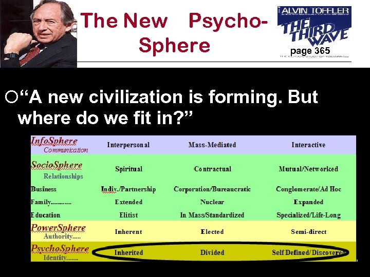 """The New Psycho. Sphere page 365 ¡""""A new civilization is forming. But where do"""