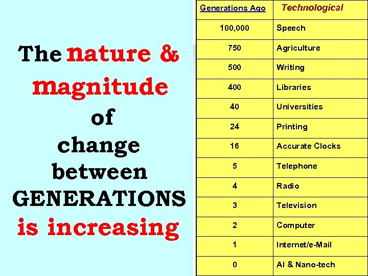 Generations Ago 100, 000 Technological Speech The nature & 750 Agriculture magnitude 500 Writing