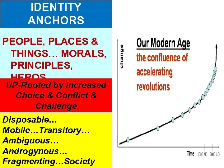 IDENTITY ANCHORS PEOPLE, PLACES & THINGS… MORALS, PRINCIPLES, HEROS UP-Rooted by increased Choice &