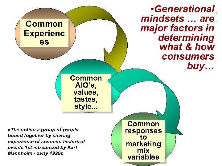 • Generational mindsets … are major factors in determining what & how consumers