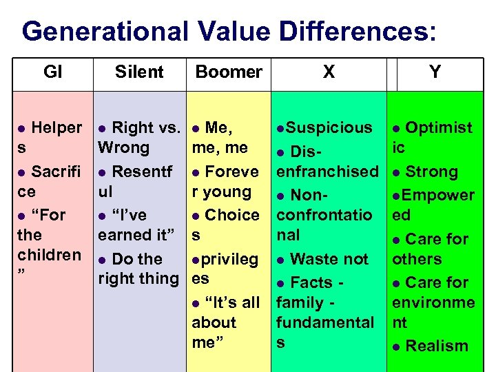Generational Value Differences: GI Silent Boomer X Y l Optimist l Helper l Right