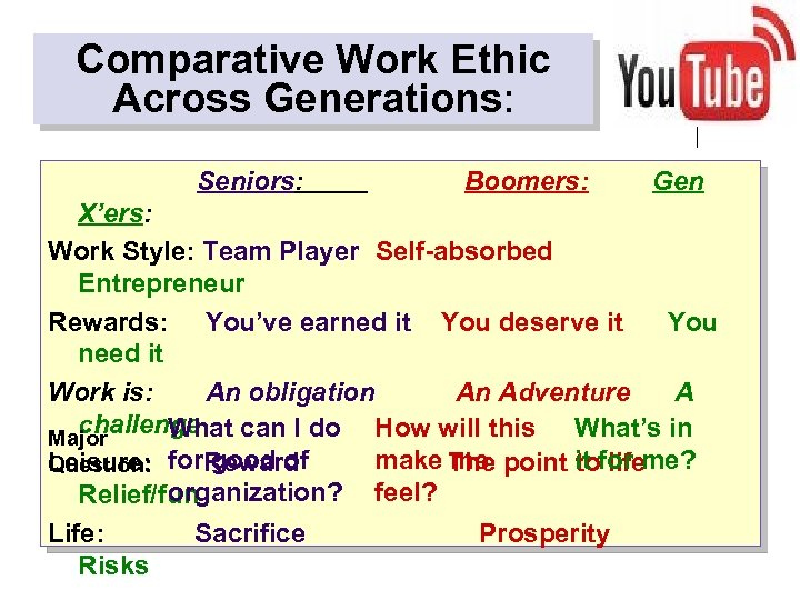 Comparative Work Ethic Across Generations: Seniors: Boomers: Gen X'ers: Work Style: Team Player Self-absorbed