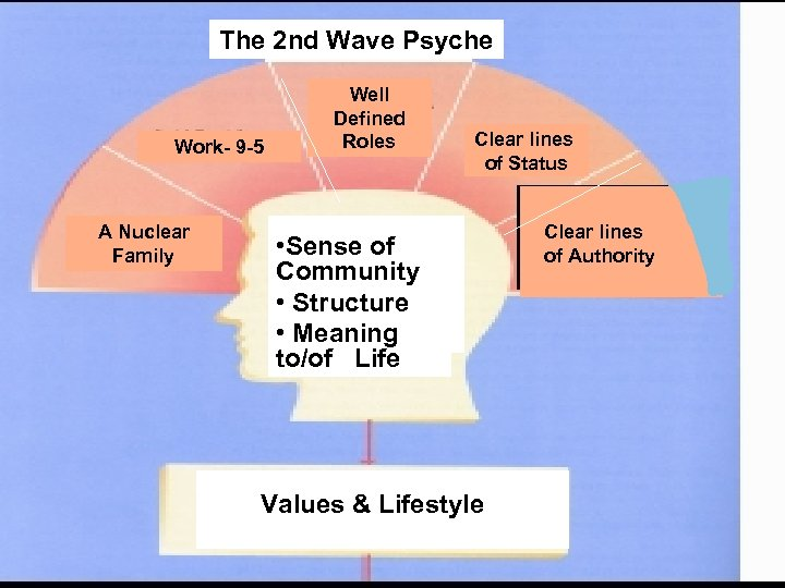 The 2 nd Wave Psyche Well Defined Roles Work- 9 -5 A Nuclear Family