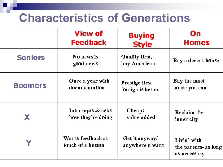 Characteristics of Generations View of Feedback Seniors Boomers X Y No news is good