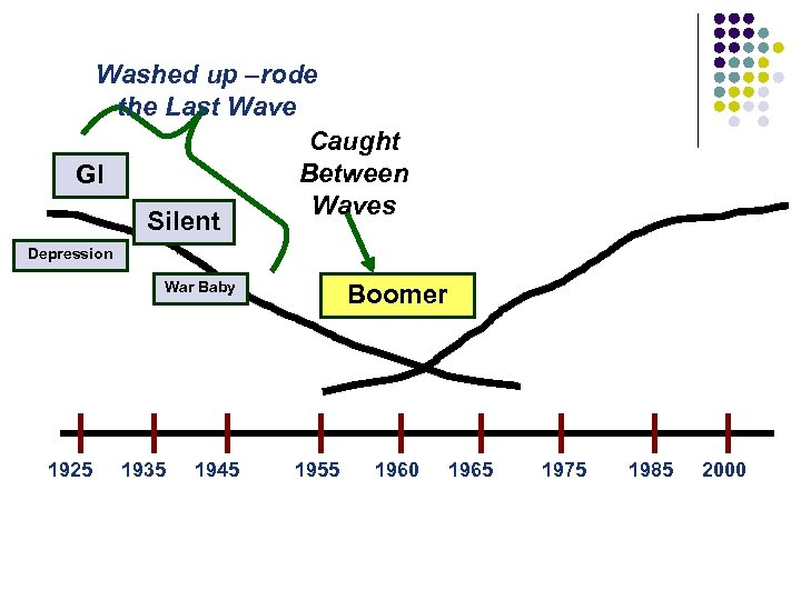 Washed up –rode the Last Wave Caught Between GI Waves Silent Depression War Baby