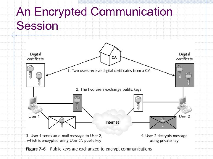 An Encrypted Communication Session