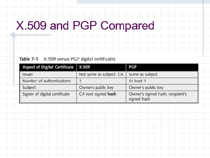 X. 509 and PGP Compared