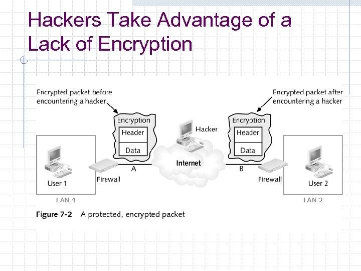 Hackers Take Advantage of a Lack of Encryption
