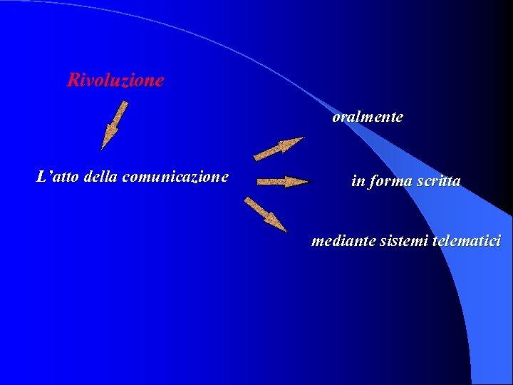 Rivoluzione oralmente L'atto della comunicazione in forma scritta mediante sistemi telematici