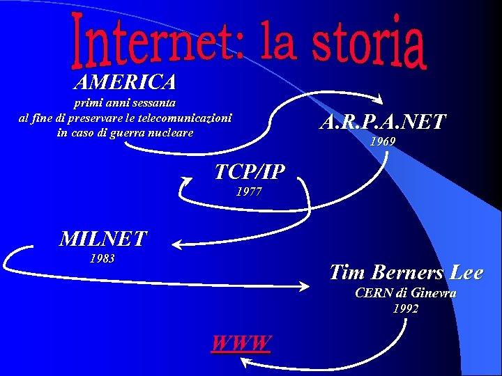 AMERICA primi anni sessanta al fine di preservare le telecomunicazioni in caso di guerra
