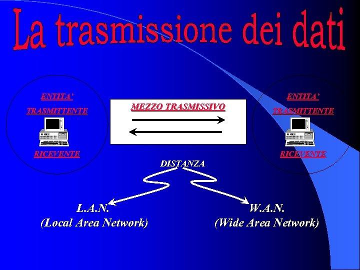ENTITA' TRASMITTENTE ENTITA' MEZZO TRASMISSIVO RICEVENTE L. A. N. (Local Area Network) DISTANZA TRASMITTENTE