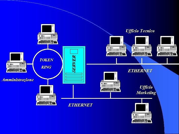 TOKEN RING SERVER Ufficio Tecnico ETHERNET Amministrazione Ufficio Marketing ETHERNET