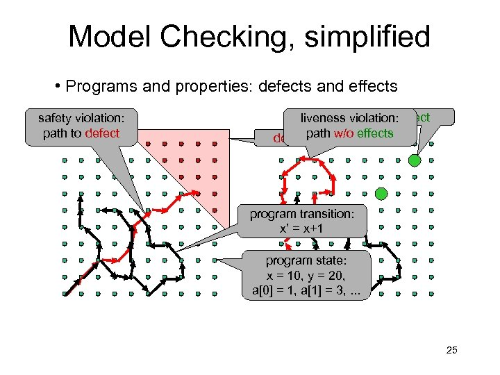 Model Checking, simplified • Programs and properties: defects and effects safety violation: path to