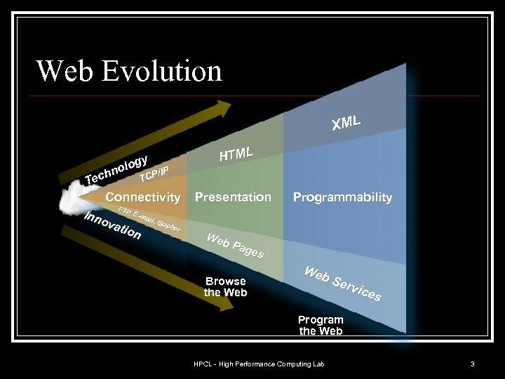 Web Evolution XML gy olo P/IP n TC ech T Connectivity FTP , E-