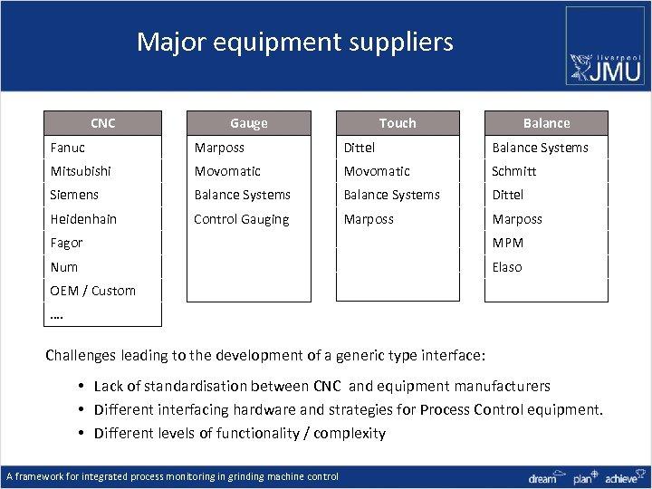Major equipment suppliers CNC Gauge Touch Balance Fanuc Marposs Dittel Balance Systems Mitsubishi Movomatic