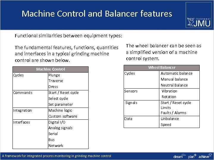 Machine Control and Balancer features Functional similarities between equipment types: The fundamental features, functions,