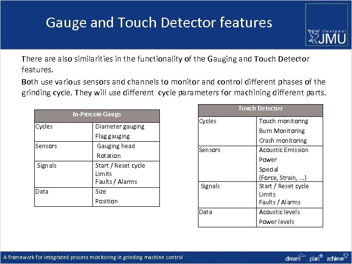 Gauge and Touch Detector features There also similarities in the functionality of the Gauging