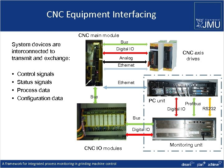 CNC Equipment Interfacing CNC main module Bus System devices are interconnected to transmit and