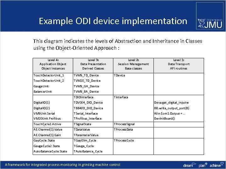 Example ODI device implementation This diagram indicates the levels of Abstraction and Inheritance in