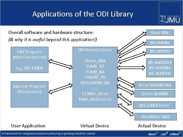 Applications of the ODI Library Overall software and hardware structure: (& why it is