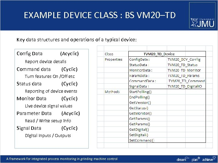 EXAMPLE DEVICE CLASS : BS VM 20–TD Key data structures and operations of a