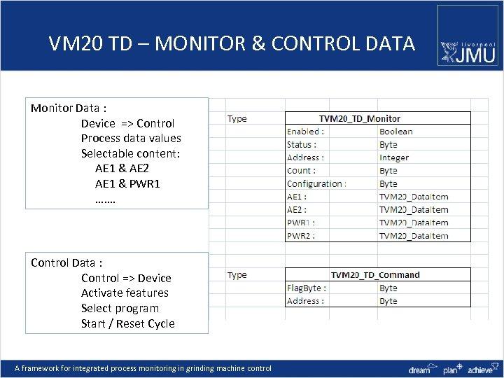 VM 20 TD – MONITOR & CONTROL DATA Monitor Data : Device => Control