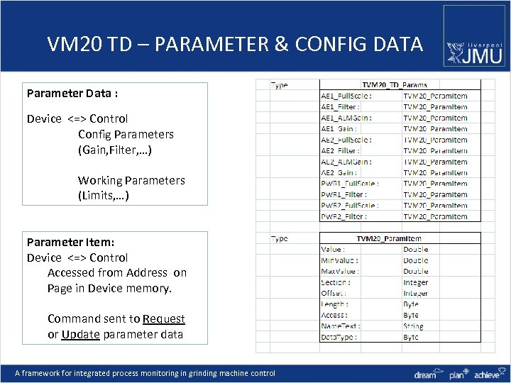 VM 20 TD – PARAMETER & CONFIG DATA Parameter Data : Device <=> Control