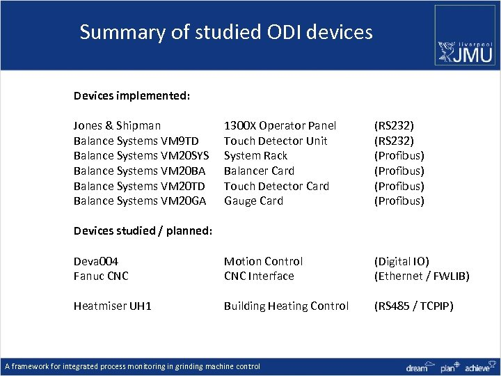 Summary of studied ODI devices Devices implemented: Jones & Shipman Balance Systems VM 9