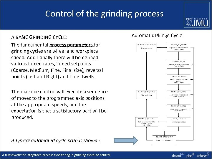 Control of the grinding process A BASIC GRINDING CYCLE: The fundamental process parameters for