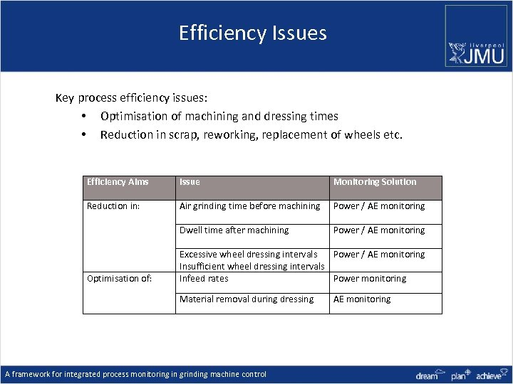 Efficiency Issues Key process efficiency issues: • Optimisation of machining and dressing times •