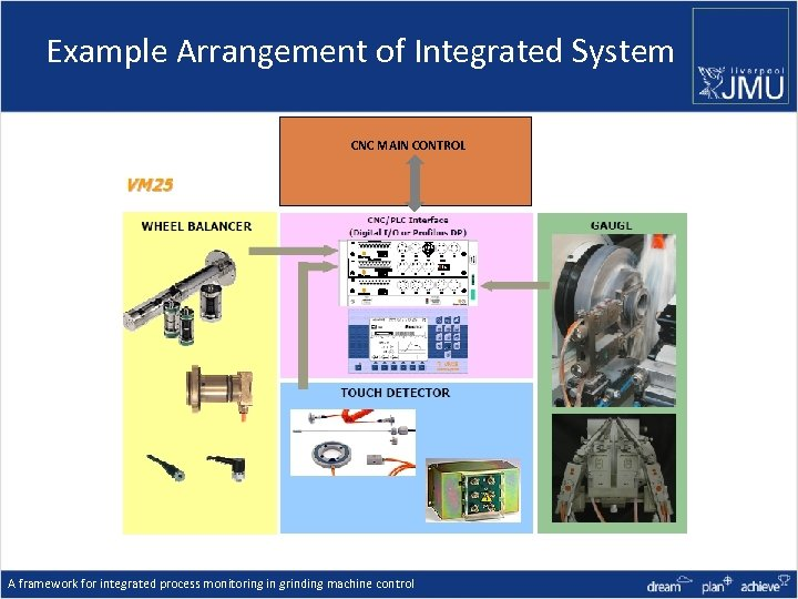 Example Arrangement of Integrated System CNC MAIN CONTROL A framework for integrated process monitoring