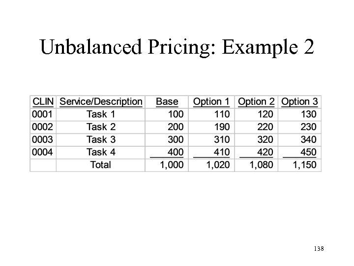 Unbalanced Pricing: Example 2 138