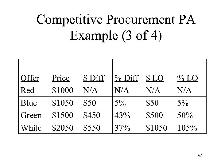 Competitive Procurement PA Example (3 of 4) Offer Red Blue Green White Price $1000