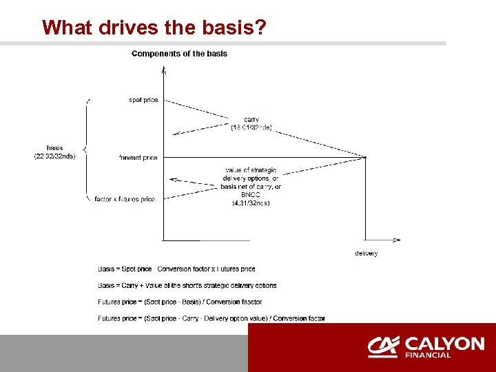 What drives the basis?