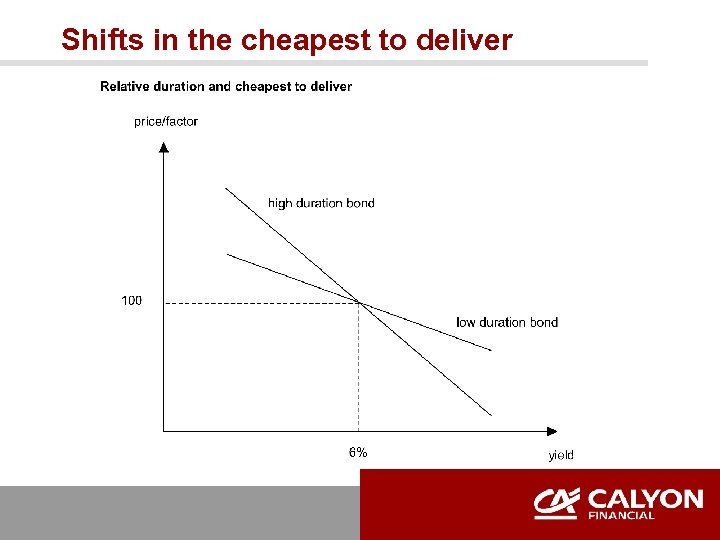 Shifts in the cheapest to deliver