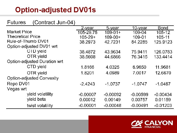 Option-adjusted DV 01 s