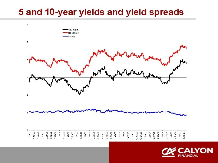 5 and 10 -year yields and yield spreads