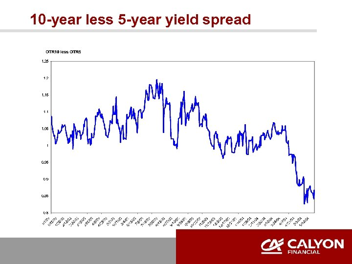 10 -year less 5 -year yield spread